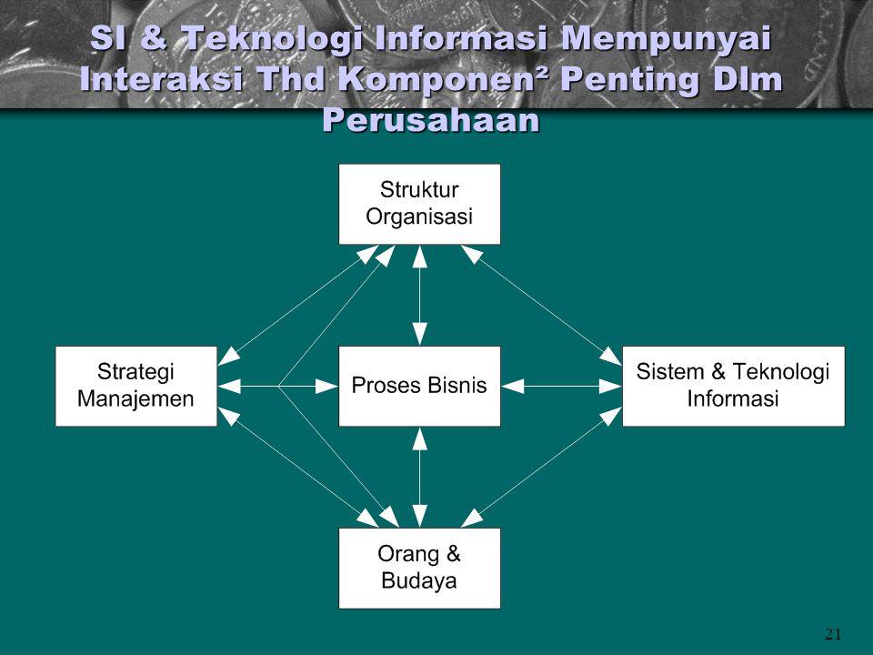 21 SI & Teknologi Informasi Mempunyai Interaksi Thd Komponen² Penting Dlm Perusahaan
