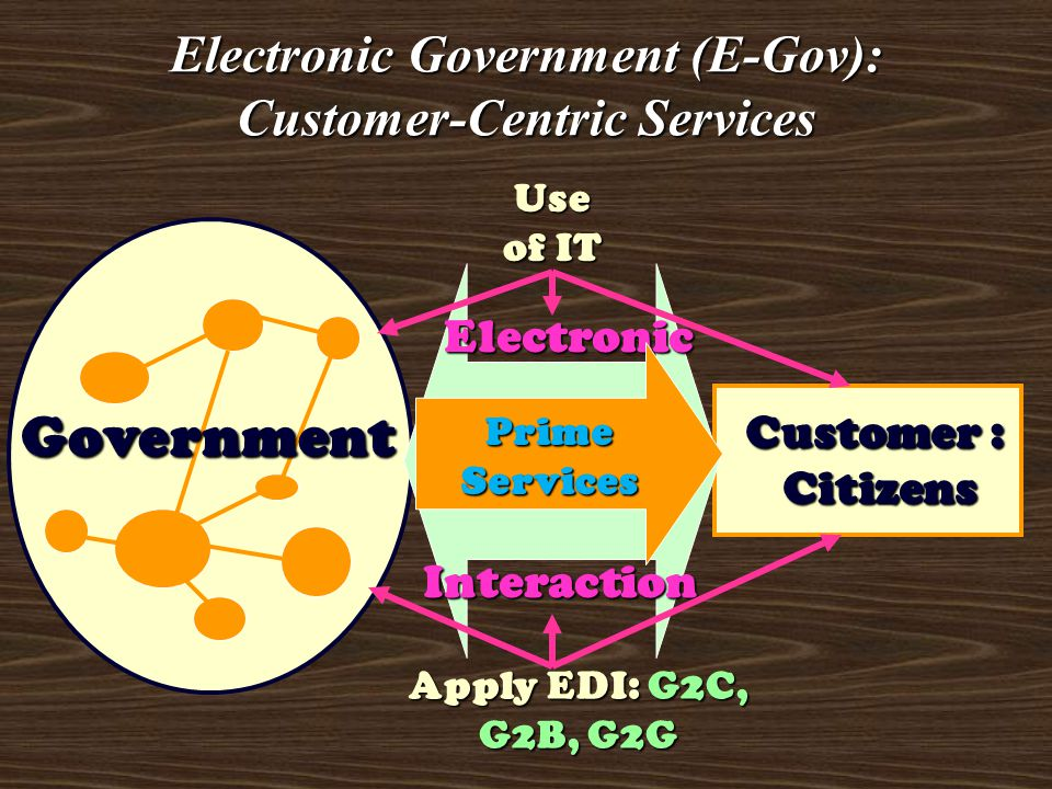 Electronic Government (E-Gov): Customer-Centric Services Government Customer : Citizens Electronic Interaction Prime Services Use of IT Apply EDI: G2C, G2B, G2G