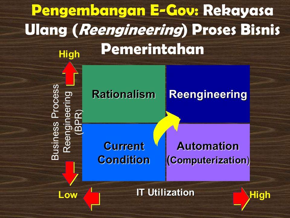 IT Utilization Low High ReengineeringRationalism CurrentConditionAutomation ( Computerization) High Pengembangan E-Gov: Rekayasa Ulang (Reengineering) Proses Bisnis Pemerintahan Business Process Reengineering (BPR )