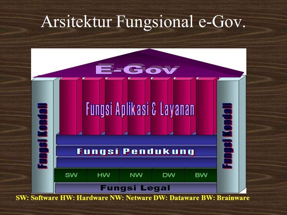 Arsitektur Fungsional e-Gov. SW: Software HW: Hardware NW: Netware DW: Dataware BW: Brainware