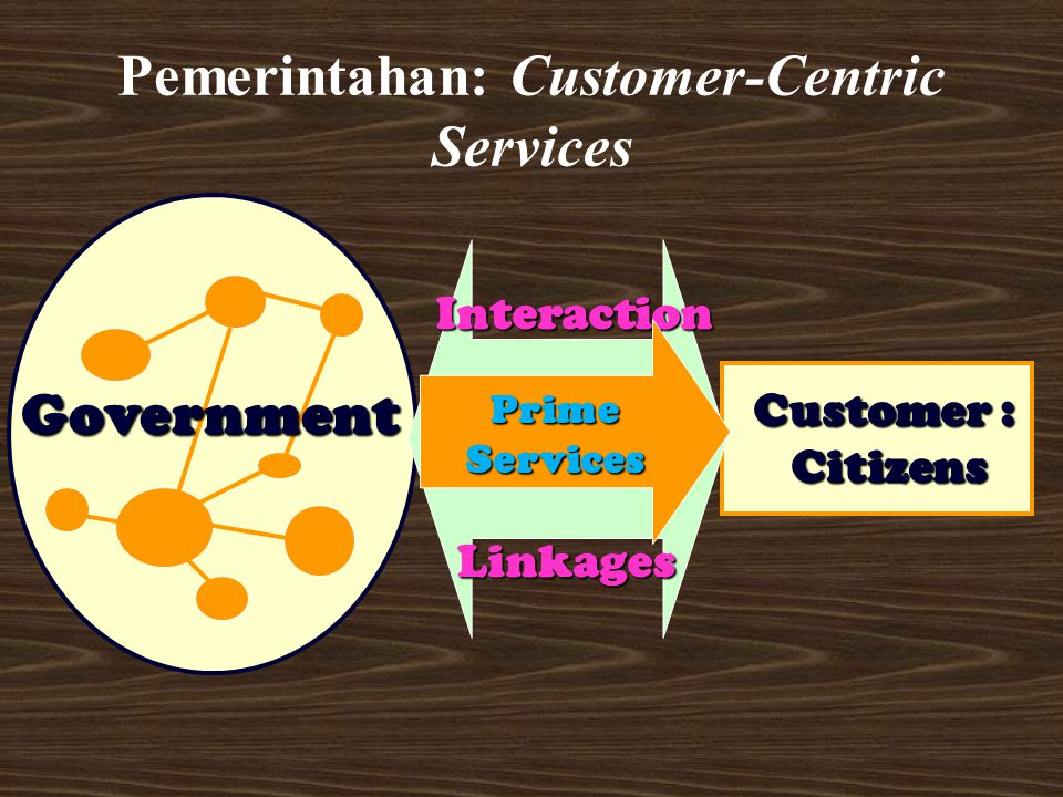 Pemerintahan: Customer-Centric Services Government Customer : Citizens Interaction Linkages Prime Services