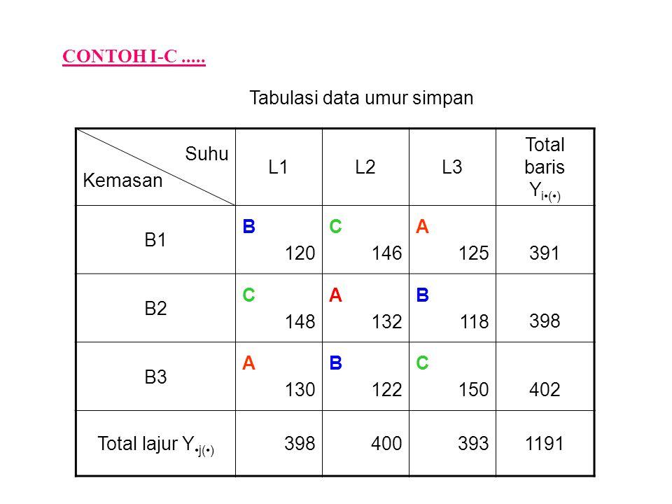 CONTOH I-C..... Suhu Kemasan L1L2L3 Total baris Y i() B1 B 120 C 146 A 125 391 B2 C 148 A 132 B 118 398 B3 A 130 B 122 C 150 402 Total lajur Y j() 398