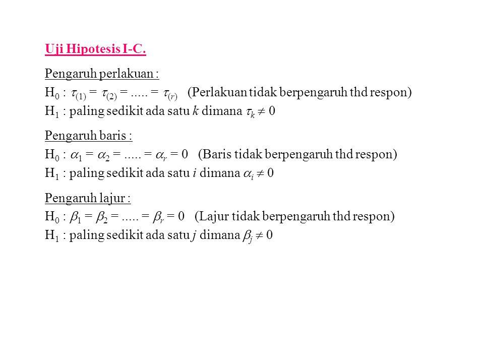 Uji Hipotesis I-C. Pengaruh perlakuan : H 0 :  (1) =  (2) =..... =  (r) (Perlakuan tidak berpengaruh thd respon) H 1 : paling sedikit ada satu k di