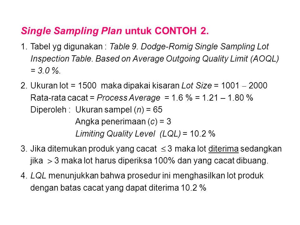 Single Sampling Plan untuk CONTOH 2. 1.Tabel yg digunakan : Table 9. Dodge-Romig Single Sampling Lot Inspection Table. Based on Average Outgoing Quali
