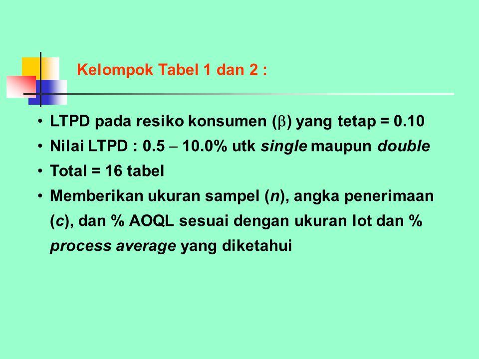 Nilai AOQL : 0.1  10.0% utk single maupun double Total = 26 tabel Memberikan ukuran sampel (n), angka penerimaan (c), dan % LQL sesuai dengan ukuran lot dan % process average yang diketahui Kelompok Tabel 3 dan 4 :