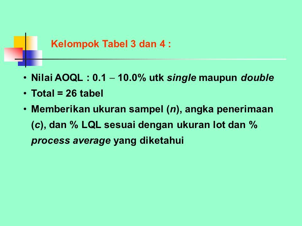 Nilai AOQL : 0.1  10.0% utk single maupun double Total = 26 tabel Memberikan ukuran sampel (n), angka penerimaan (c), dan % LQL sesuai dengan ukuran