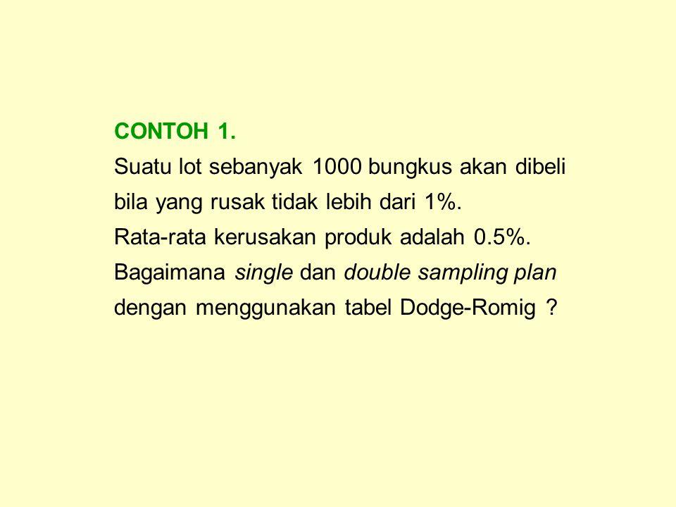 Single Sampling Plan untuk CONTOH 1.1.Tabel yg digunakan : Table 1.