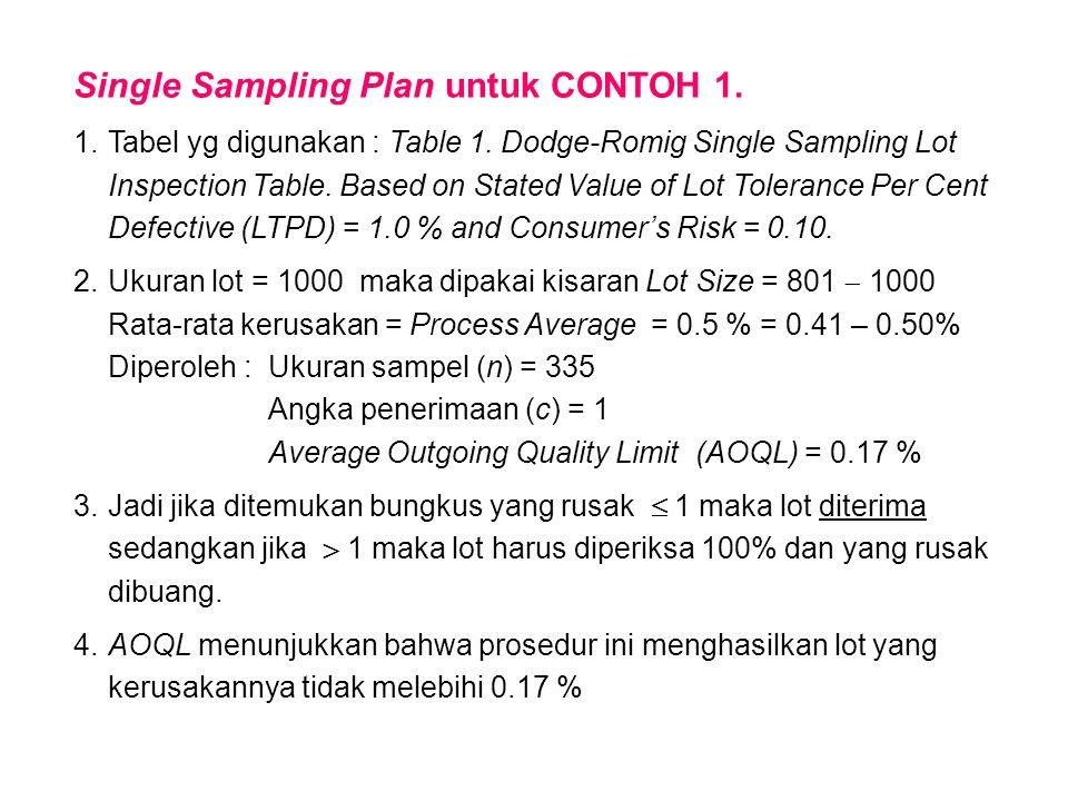 Single Sampling Plan untuk CONTOH 1. 1.Tabel yg digunakan : Table 1. Dodge-Romig Single Sampling Lot Inspection Table. Based on Stated Value of Lot To