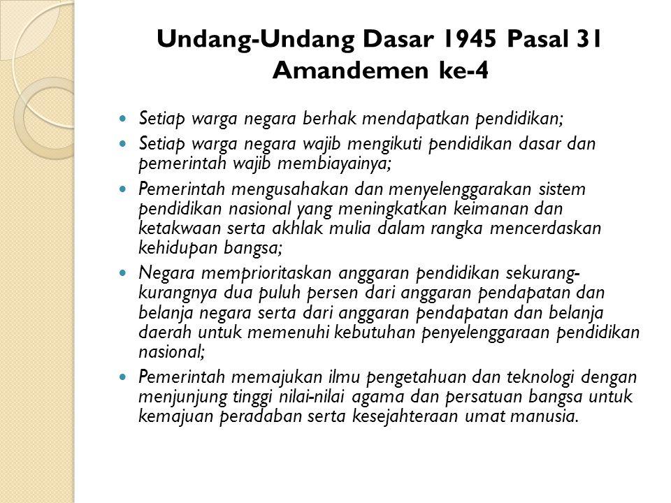 Undang-Undang Dasar 1945 Pasal 31 Amandemen ke-4 Setiap warga negara berhak mendapatkan pendidikan; Setiap warga negara wajib mengikuti pendidikan das