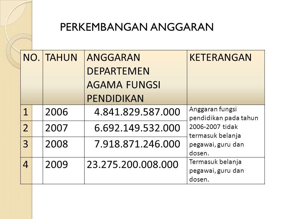 NO.TAHUNANGGARAN DEPARTEMEN AGAMA FUNGSI PENDIDIKAN KETERANGAN 12006 4.841.829.587.000 Anggaran fungsi pendidikan pada tahun 2006-2007 tidak termasuk