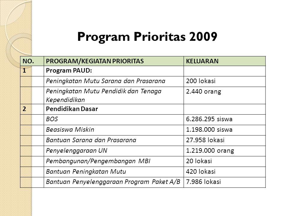 Program Prioritas 2009 NO.PROGRAM/KEGIATAN PRIORITASKELUARAN 1Program PAUD: Peningkatan Mutu Sarana dan Prasarana200 lokasi Peningkatan Mutu Pendidik