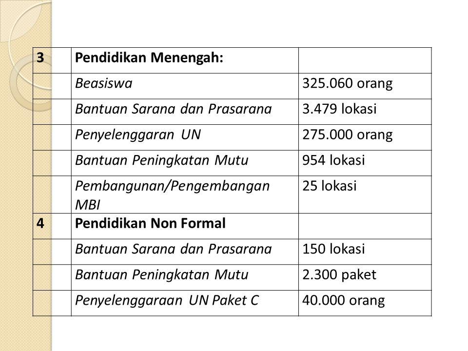3Pendidikan Menengah: Beasiswa325.060 orang Bantuan Sarana dan Prasarana3.479 lokasi Penyelenggaran UN275.000 orang Bantuan Peningkatan Mutu954 lokasi