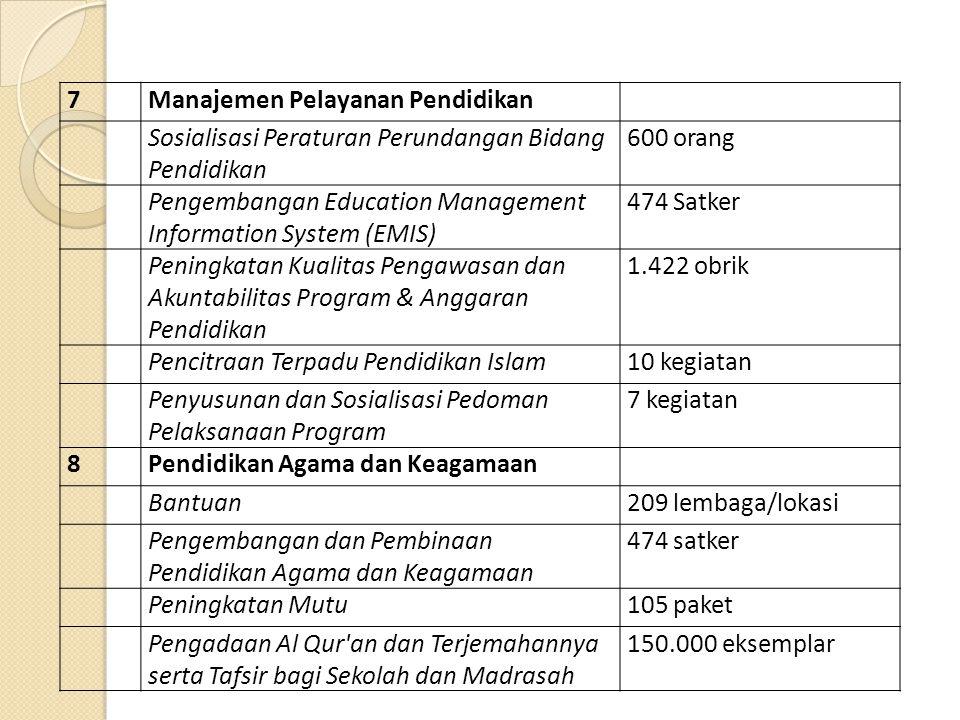 7Manajemen Pelayanan Pendidikan Sosialisasi Peraturan Perundangan Bidang Pendidikan 600 orang Pengembangan Education Management Information System (EM