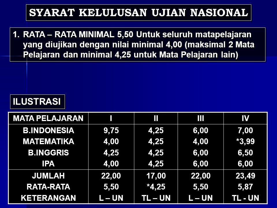 SYARAT KELULUSAN UJIAN NASIONAL 1.RATA – RATA MINIMAL 5,50 Untuk seluruh matapelajaran yang diujikan dengan nilai minimal 4,00 (maksimal 2 Mata Pelajaran dan minimal 4,25 untuk Mata Pelajaran lain) ILUSTRASI MATA PELAJARANIIIIIIIV B.INDONESIA MATEMATIKA B.INGGRIS IPA 9,75 4,00 4,25 4,00 4,25 6,00 4,00 6,00 7,00 *3,99 6,50 6,00 JUMLAH RATA-RATA KETERANGAN 22,00 5,50 L – UN 17,00 *4,25 TL – UN 22,00 5,50 L – UN 23,49 5,87 TL - UN