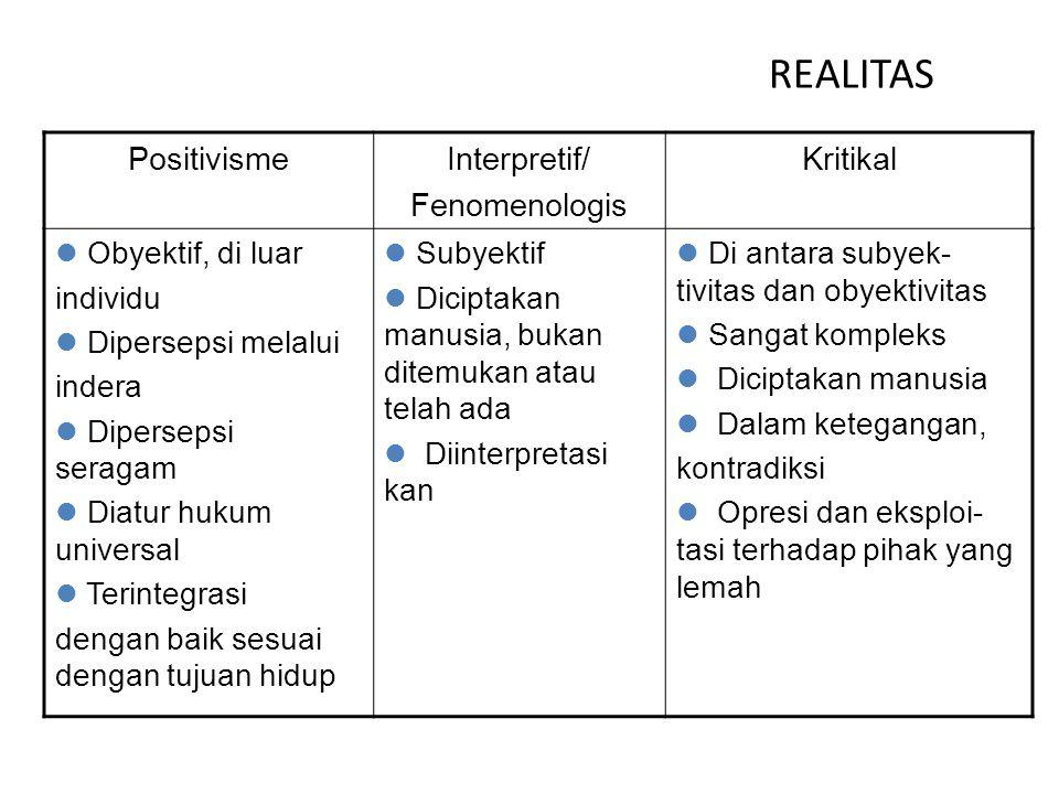 REALITAS PositivismeInterpretif/ Fenomenologis Kritikal Obyektif, di luar individu Dipersepsi melalui indera Dipersepsi seragam Diatur hukum universal