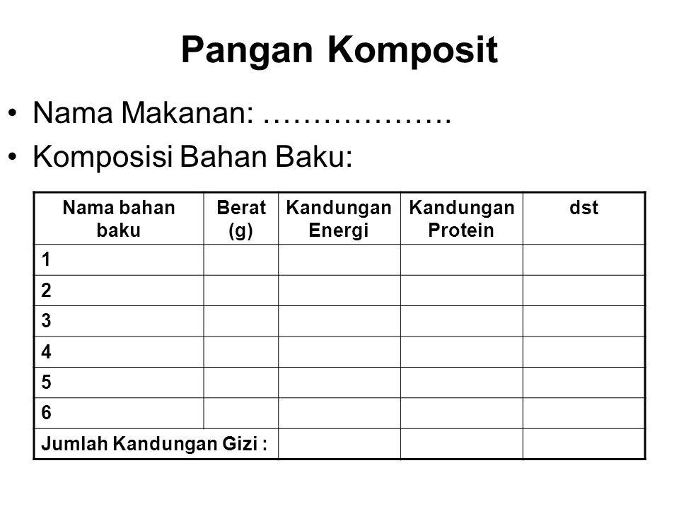 Pangan Komposit Nama Makanan: ………………. Komposisi Bahan Baku: Nama bahan baku Berat (g) Kandungan Energi Kandungan Protein dst 1 2 3 4 5 6 Jumlah Kandun