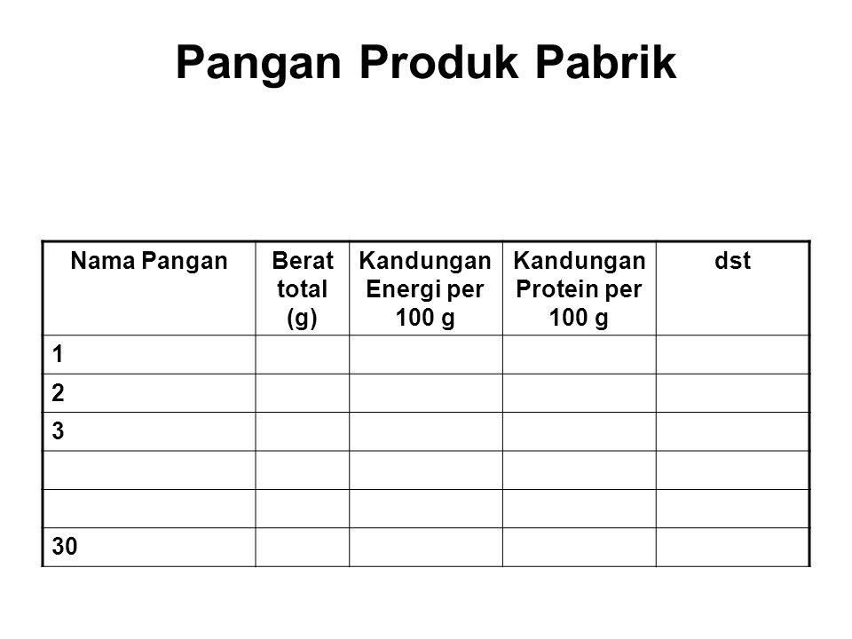 Pangan Produk Pabrik Nama PanganBerat total (g) Kandungan Energi per 100 g Kandungan Protein per 100 g dst 1 2 3 30