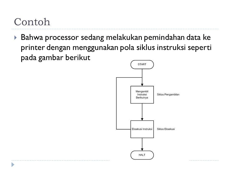 Contoh  Bahwa processor sedang melakukan pemindahan data ke printer dengan menggunakan pola siklus instruksi seperti pada gambar berikut