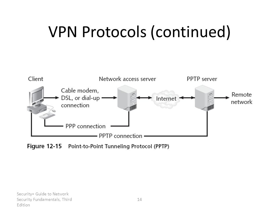 Security+ Guide to Network Security Fundamentals, Third Edition 14 VPN Protocols (continued)