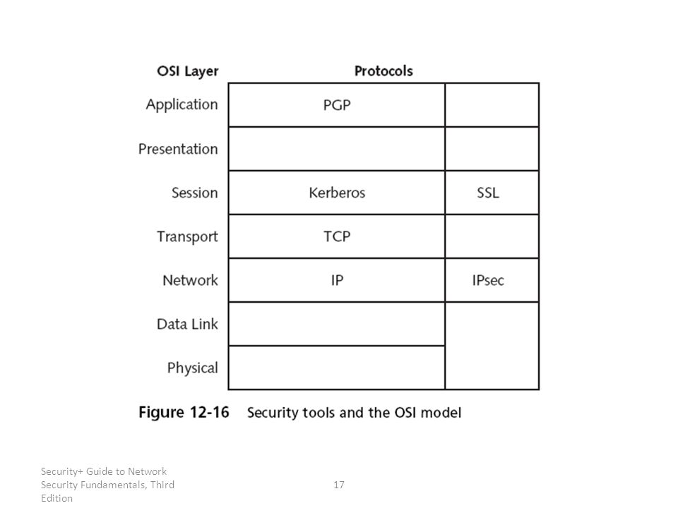 Security+ Guide to Network Security Fundamentals, Third Edition 17