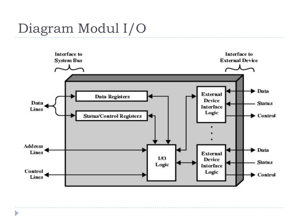 Diagram Modul I/O