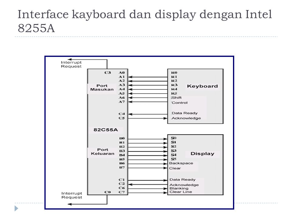 Interface kayboard dan display dengan Intel 8255A