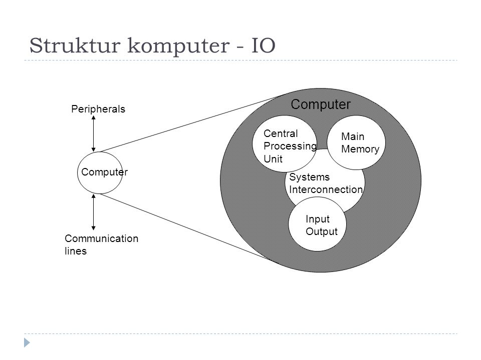 Struktur komputer - IO Computer Main Memory Input Output Systems Interconnection Peripherals Communication lines Central Processing Unit Computer