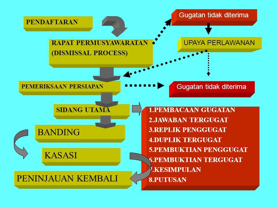 PENDAFTARAN RAPAT PERMUSYAWARATAN (DISMISSAL PROCESS) PEMERIKSAAN PERSIAPAN SIDANG UTAMA 1.PEMBACAAN GUGATAN 2.JAWABAN TERGUGAT 3.REPLIK PENGGUGAT 4.DUPLIK TERGUGAT 5.PEMBUKTIAN PENGGUGAT 6.PEMBUKTIAN TERGUGAT 7.KESIMPULAN 8.PUTUSAN BANDING KASASI PENINJAUAN KEMBALI UPAYA PERLAWANAN Gugatan tidak diterima