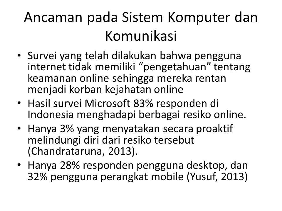 Ancaman pada Sistem Komputer dan Komunikasi Survei yang telah dilakukan bahwa pengguna internet tidak memiliki pengetahuan tentang keamanan online sehingga mereka rentan menjadi korban kejahatan online Hasil survei Microsoft 83% responden di Indonesia menghadapi berbagai resiko online.