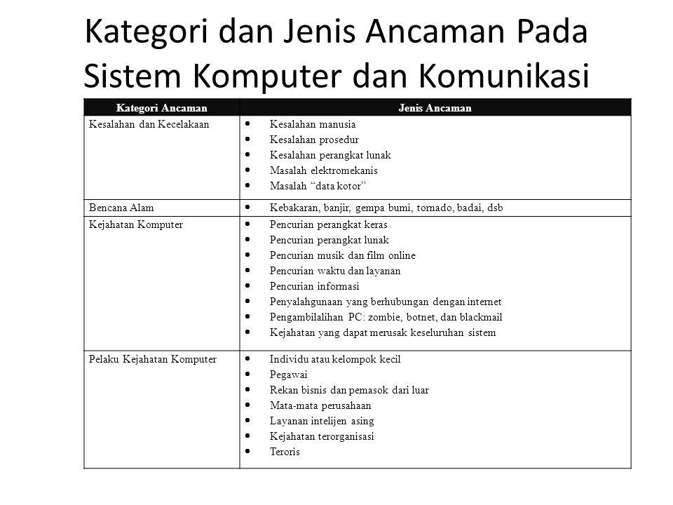 Kategori dan Jenis Ancaman Pada Sistem Komputer dan Komunikasi Kategori AncamanJenis Ancaman Kesalahan dan Kecelakaan  Kesalahan manusia  Kesalahan