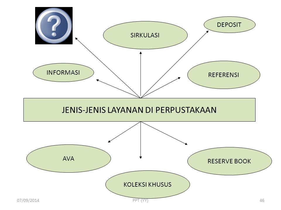 COLLECTION LIBRARIAN USER 07/09/2014PPT (YY)45