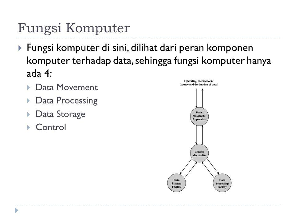 Fungsi Komputer  Fungsi komputer di sini, dilihat dari peran komponen komputer terhadap data, sehingga fungsi komputer hanya ada 4:  Data Movement  Data Processing  Data Storage  Control
