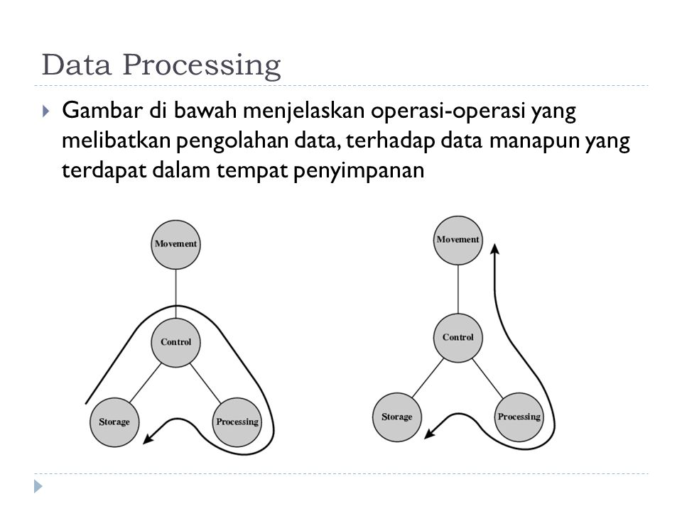 Data Processing  Gambar di bawah menjelaskan operasi-operasi yang melibatkan pengolahan data, terhadap data manapun yang terdapat dalam tempat penyimpanan
