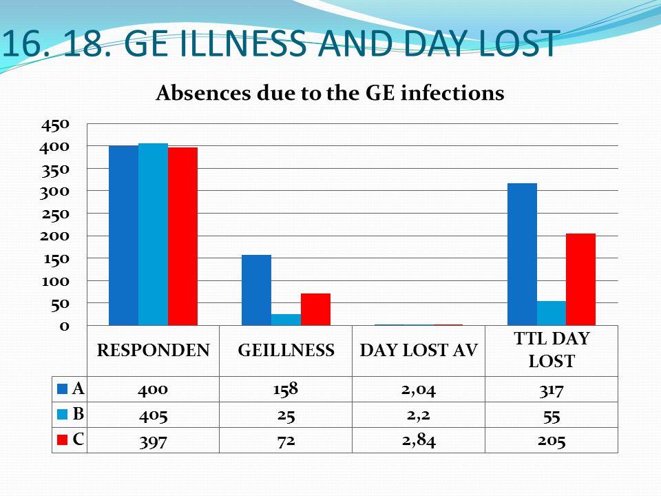 16. SICKNESS HISTORY