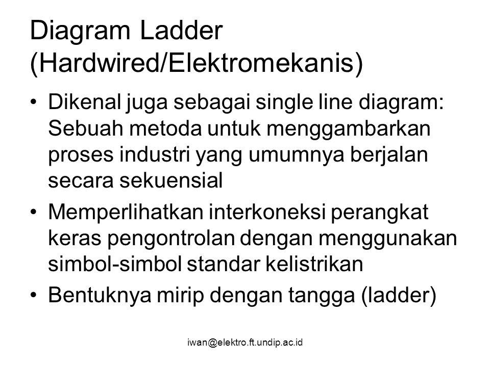 iwan@elektro.ft.undip.ac.id Diagram Ladder (Hardwired/Elektromekanis) Dikenal juga sebagai single line diagram: Sebuah metoda untuk menggambarkan pros