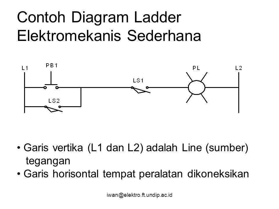 iwan@elektro.ft.undip.ac.id Contoh Diagram Ladder Elektromekanis Sederhana Garis vertika (L1 dan L2) adalah Line (sumber) tegangan Garis horisontal te