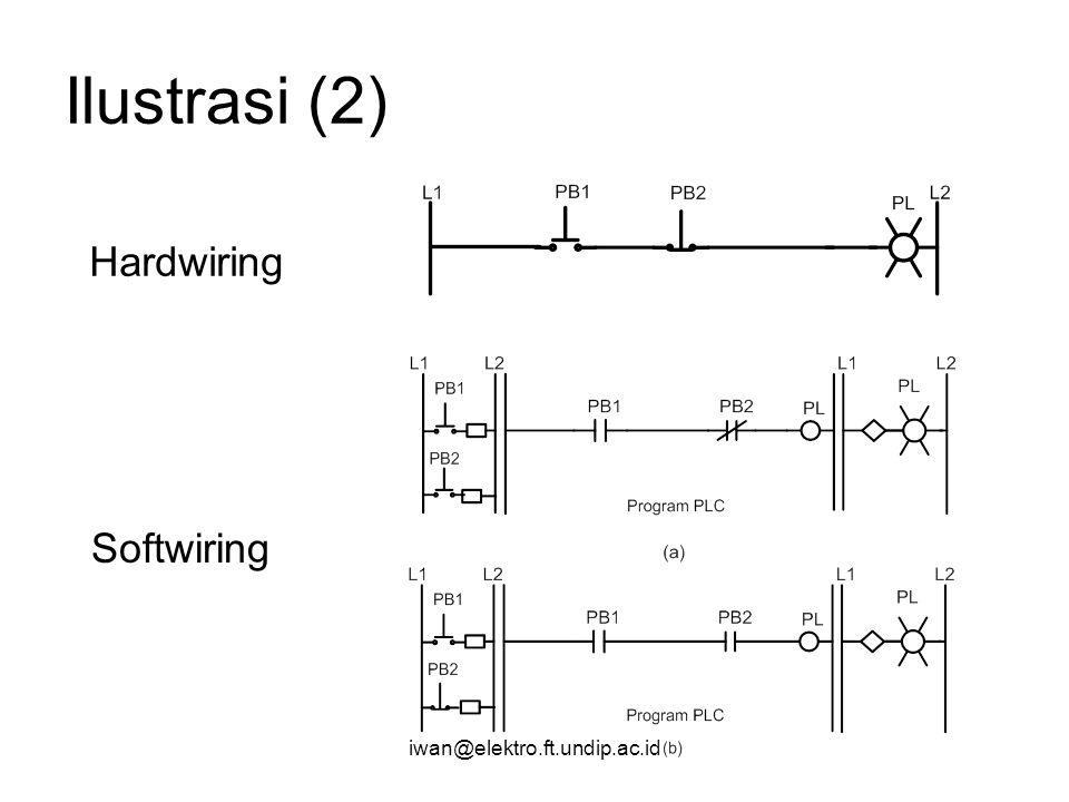 iwan@elektro.ft.undip.ac.id Ilustrasi (2) Hardwiring Softwiring