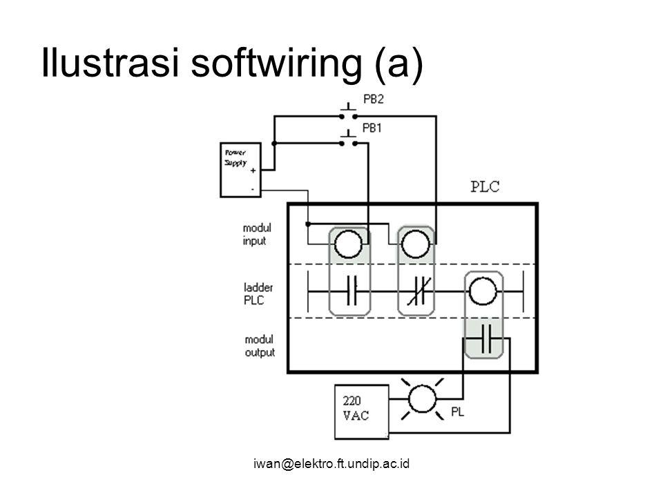 iwan@elektro.ft.undip.ac.id Ilustrasi softwiring (a)
