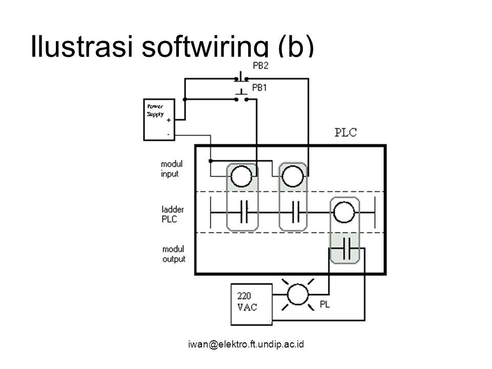 iwan@elektro.ft.undip.ac.id Ilustrasi softwiring (b)