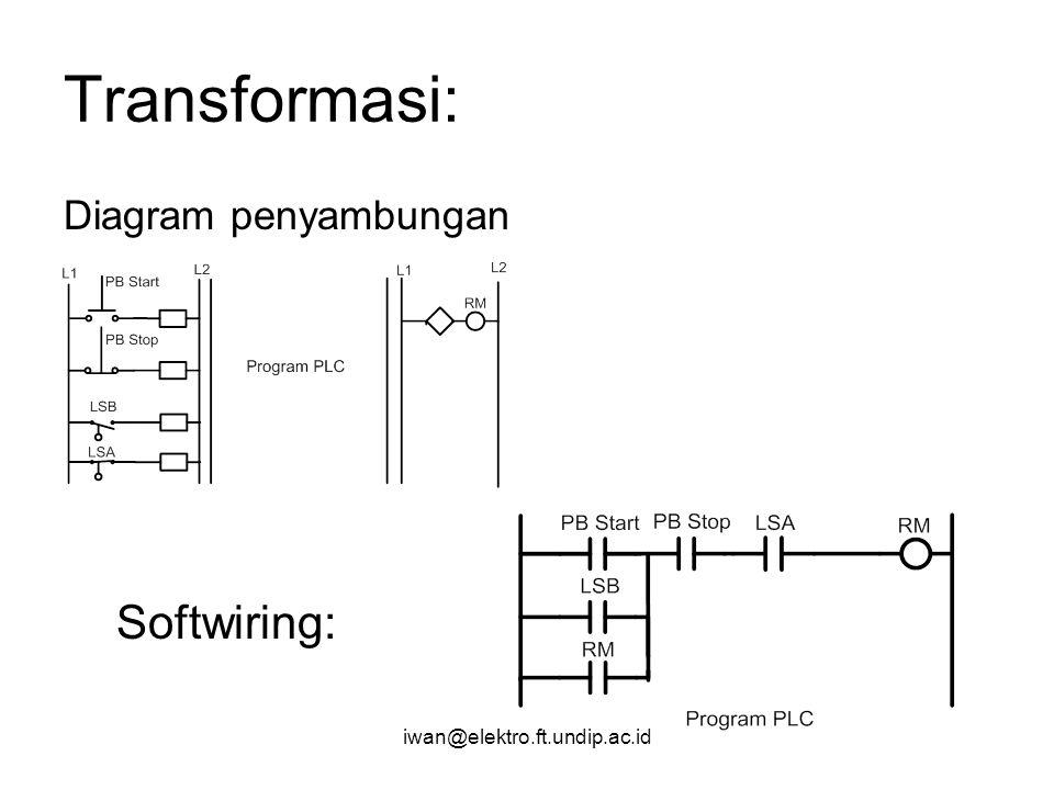iwan@elektro.ft.undip.ac.id Transformasi: Diagram penyambungan Softwiring: