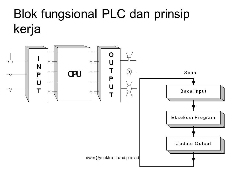 iwan@elektro.ft.undip.ac.id Contoh 3: Forward Reverse Interlocking