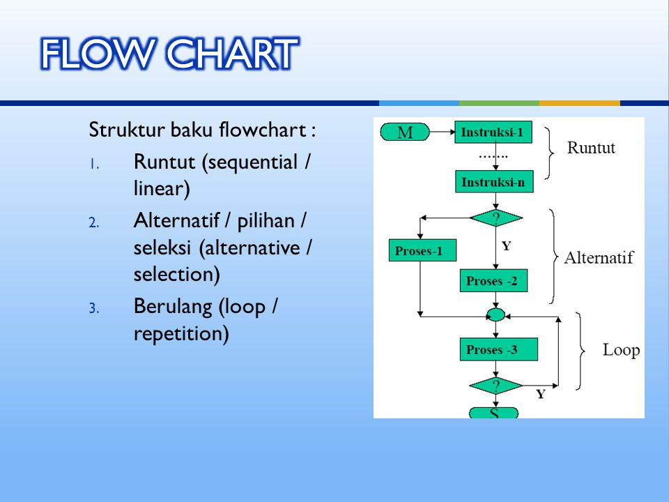 Struktur baku flowchart : 1. Runtut (sequential / linear) 2. Alternatif / pilihan / seleksi (alternative / selection) 3. Berulang (loop / repetition)