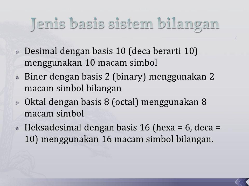  Desimal dengan basis 10 (deca berarti 10) menggunakan 10 macam simbol  Biner dengan basis 2 (binary) menggunakan 2 macam simbol bilangan  Oktal dengan basis 8 (octal) menggunakan 8 macam simbol  Heksadesimal dengan basis 16 (hexa = 6, deca = 10) menggunakan 16 macam simbol bilangan.