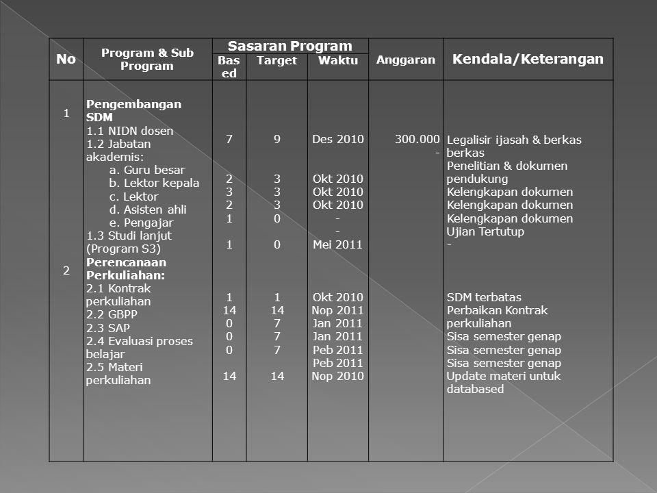 No Program & Sub Program Sasaran Program Anggaran Kendala/Keterangan Bas ed TargetWaktu 1212 Pengembangan SDM 1.1 NIDN dosen 1.2 Jabatan akademis: a.