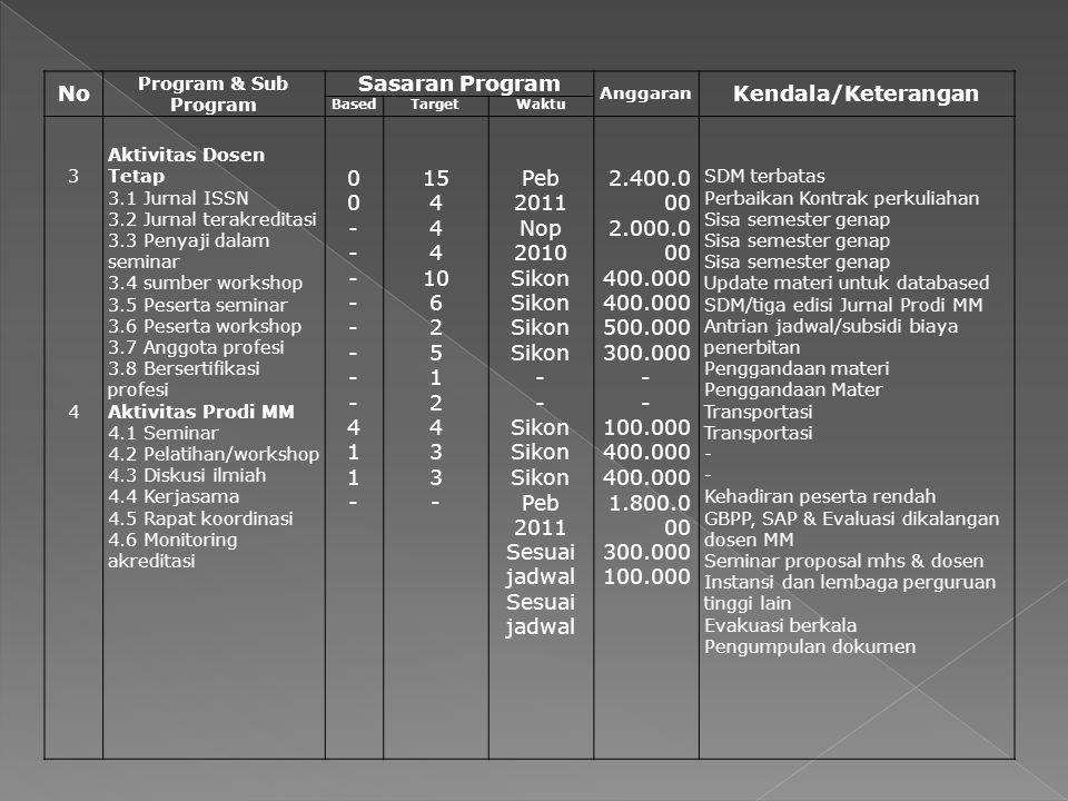 No Program & Sub Program Sasaran Program Anggaran Kendala/Keterangan BasedTargetWaktu 3434 Aktivitas Dosen Tetap 3.1 Jurnal ISSN 3.2 Jurnal terakredit