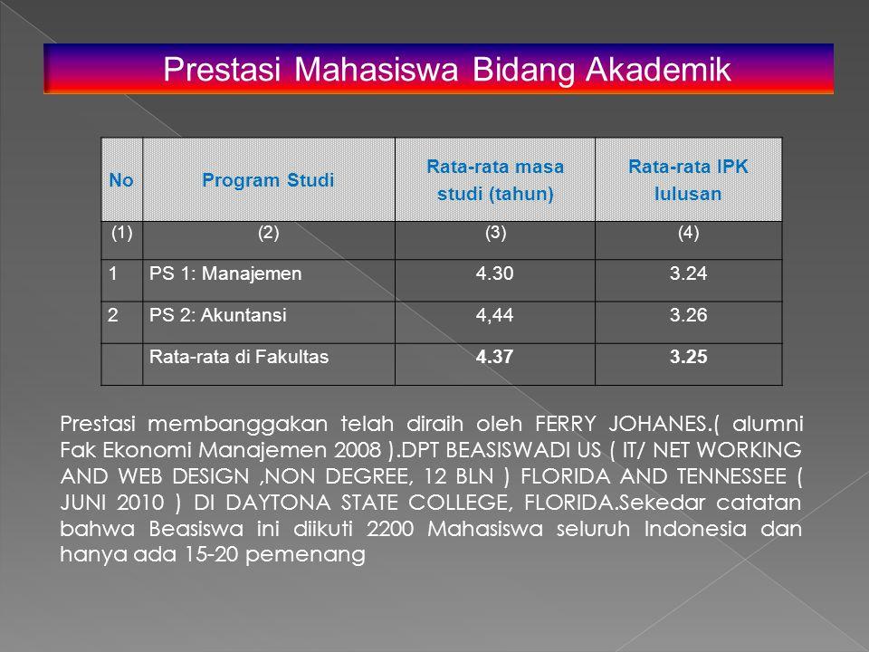 NoProgram Studi Rata-rata masa studi (tahun) Rata-rata IPK lulusan (1)(2)(3)(4) 1PS 1: Manajemen4.303.24 2PS 2: Akuntansi4,443.26 Rata-rata di Fakultas4.373.25 Prestasi Mahasiswa Bidang Akademik Prestasi membanggakan telah diraih oleh FERRY JOHANES.( alumni Fak Ekonomi Manajemen 2008 ).DPT BEASISWADI US ( IT/ NET WORKING AND WEB DESIGN,NON DEGREE, 12 BLN ) FLORIDA AND TENNESSEE ( JUNI 2010 ) DI DAYTONA STATE COLLEGE, FLORIDA.Sekedar catatan bahwa Beasiswa ini diikuti 2200 Mahasiswa seluruh Indonesia dan hanya ada 15-20 pemenang