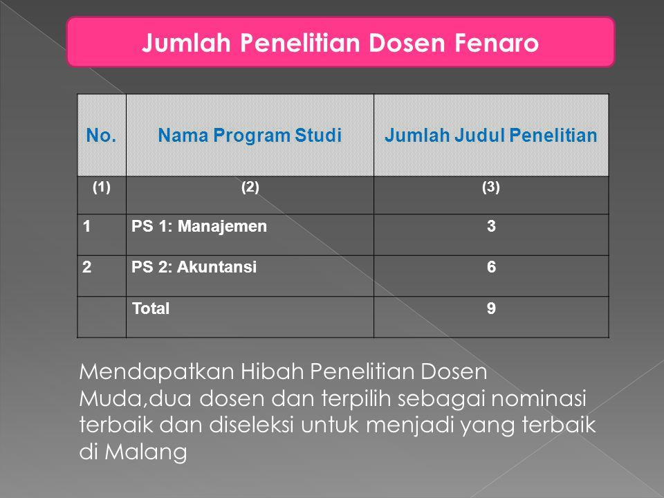Jumlah Penelitian Dosen Fenaro No.Nama Program StudiJumlah Judul Penelitian (1)(2)(3) 1PS 1: Manajemen3 2PS 2: Akuntansi6 Total9 Mendapatkan Hibah Pen
