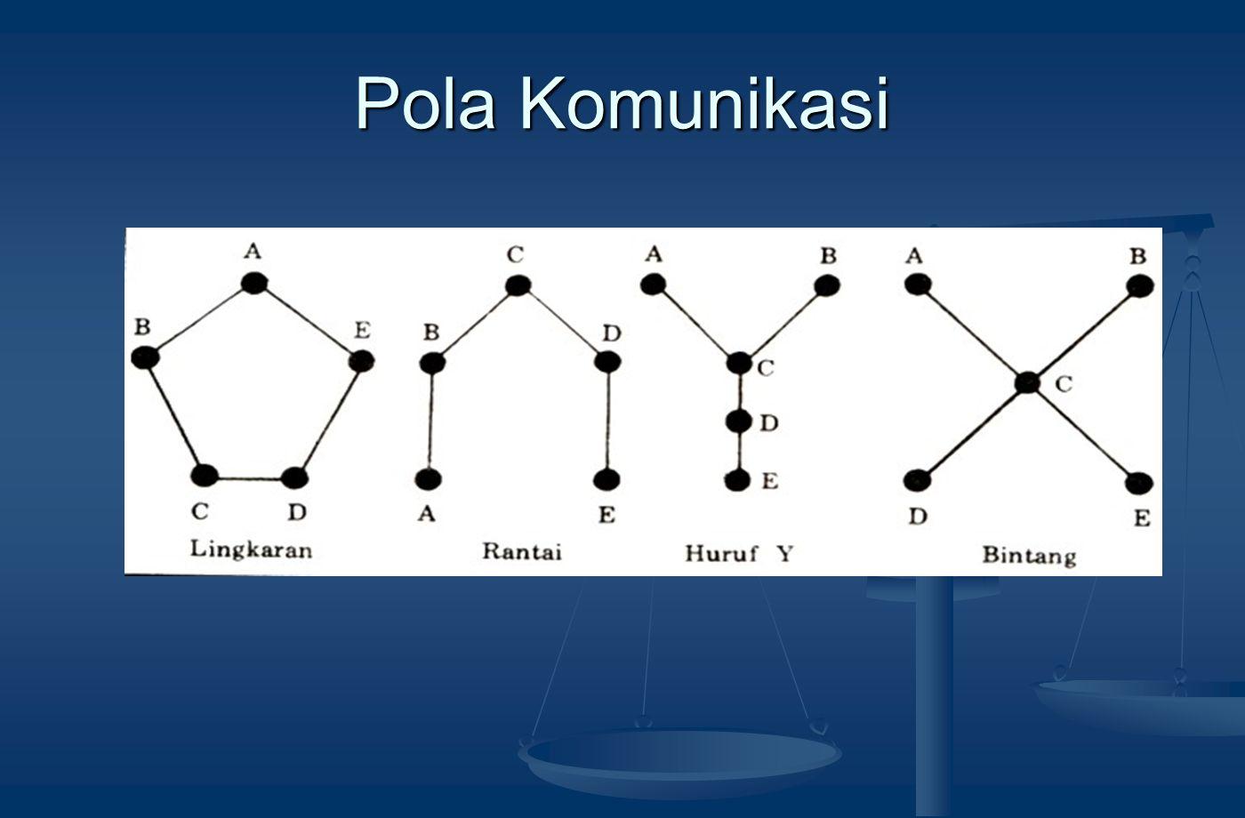 Pola Komunikasi