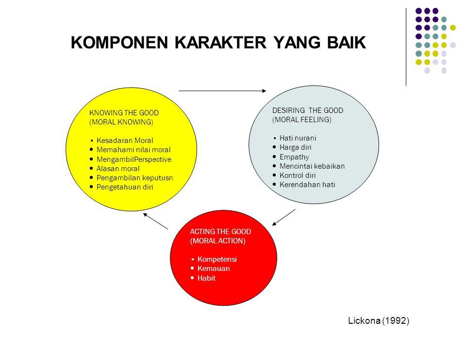 KOMPONEN KARAKTER YANG BAIK KNOWING THE GOOD (MORAL KNOWING) Kesadaran Moral  Memahami nilai moral  MengambilPerspective  Alasan moral  Pengambilan keputusn  Pengetahuan diri DESIRING THE GOOD (MORAL FEELING) Hati nurani  Harga diri  Empathy  Mencintai kebaikan  Kontrol diri  Kerendahan hati ACTING THE GOOD (MORAL ACTION) Kompetensi  Kemauan  Habit Lickona (1992)