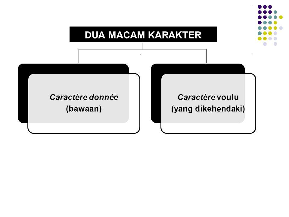 DUA MACAM KARAKTER. Caractère donnée (bawaan) Caractère voulu (yang dikehendaki)